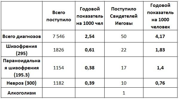 Таблица со статистикой из статьи про Психические заболевания и СИ