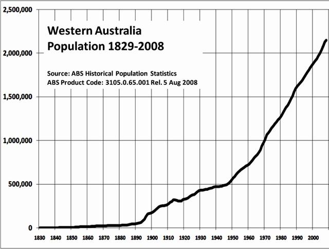 800px-WApopulation1829-2008