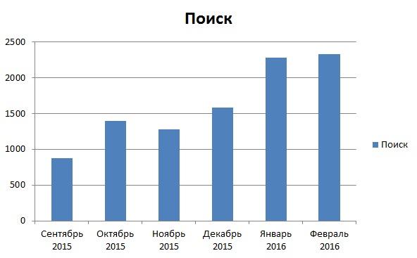 1_Поисковый трафик (гистограмма)