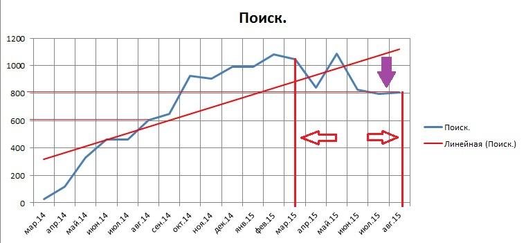 Таблица сводная по блогам на 1 сент.2015 (поиск)