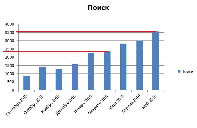 Статистика поискового трафика с сентября 2015 по конец мая 2016 (график)