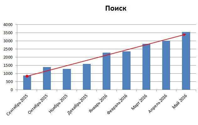 Статистика поискового трафика с сент. 2015 по конец мая 2016 (график с линией тренда)