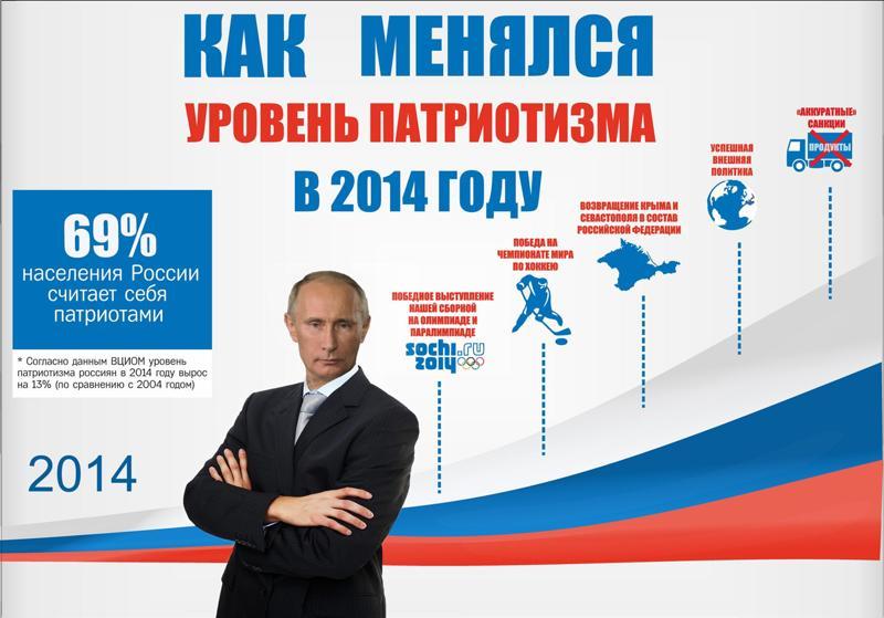 Циферки о патриотизме в России