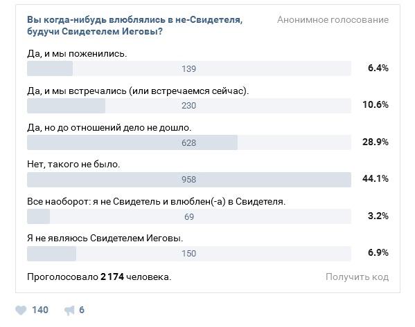 6_Влюблялись ли в не-СИ (опрос в JW NEWS)