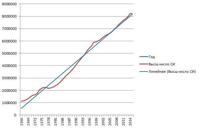 1_Высшее число СИ с 1966 по 2015