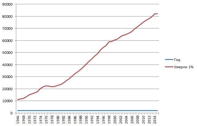 2_Число умерших СИ (расчетное) с 1966 по 2015