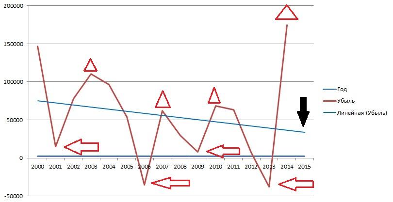 6_Убыль СИ с 2000 по 2015 (стрелки)