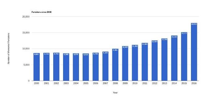 Рост количества участников Вечери СИ (график по годам)