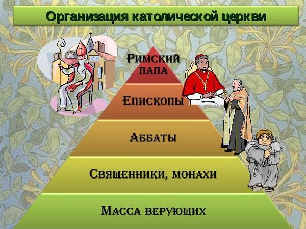 Иерархия Католичества (схема)_2