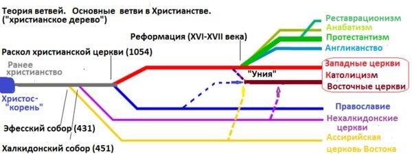 Теория_ветвей
