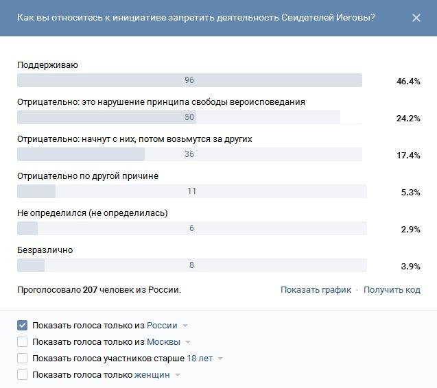 Как вы относитесь к инициативе запретить СИ (Вк, Нетсекте)_голоса из России