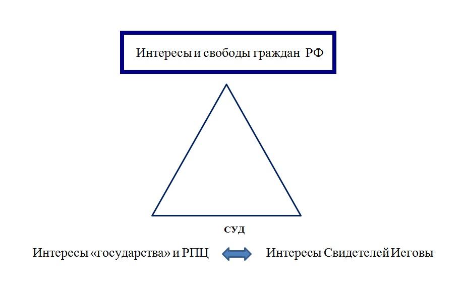 Треугольник интересов в суде Минюст против СИ