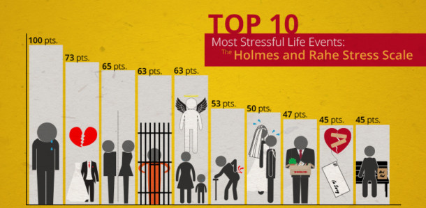 most-stressful-life-events-chart-610x299