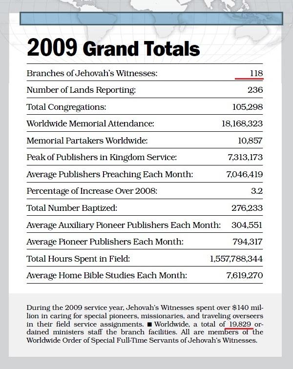 Общий годовой отчет ОСБ 2009