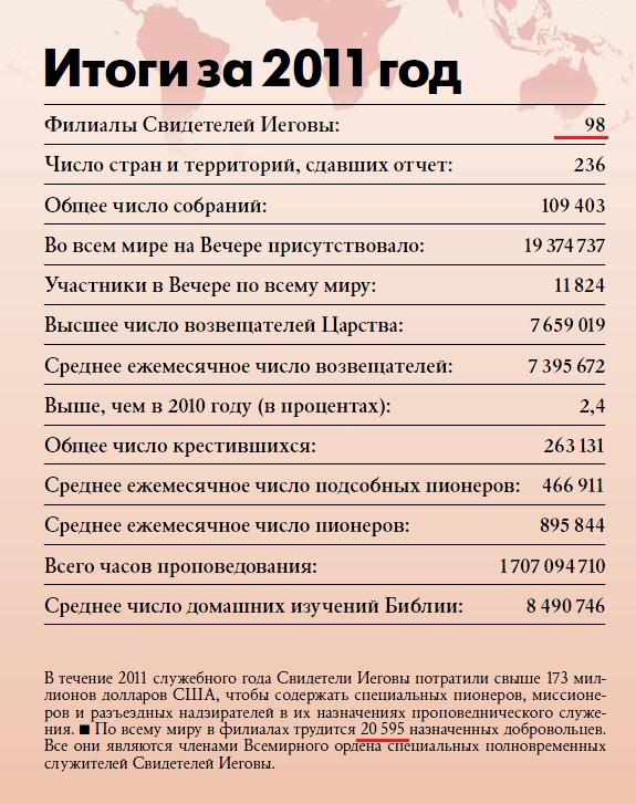 Общий годовой отчет ОСБ 2011
