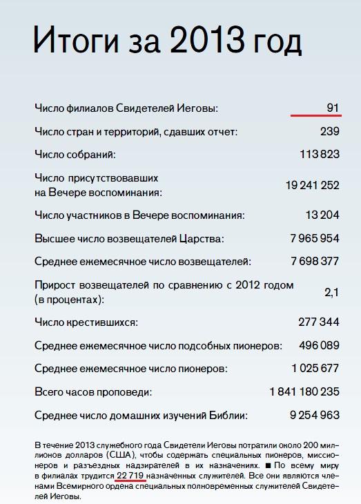 Общий годовой отчет ОСБ 2013