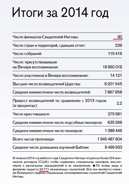 Общий годовой отчет ОСБ 2014