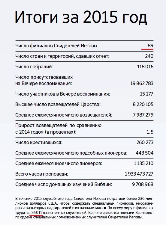 Общий годовой отчет ОСБ 2015