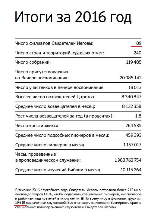 Общий годовой отчет ОСБ 2016