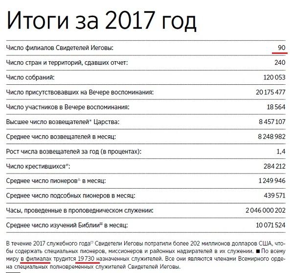 Общий годовой отчет ОСБ 2017_2