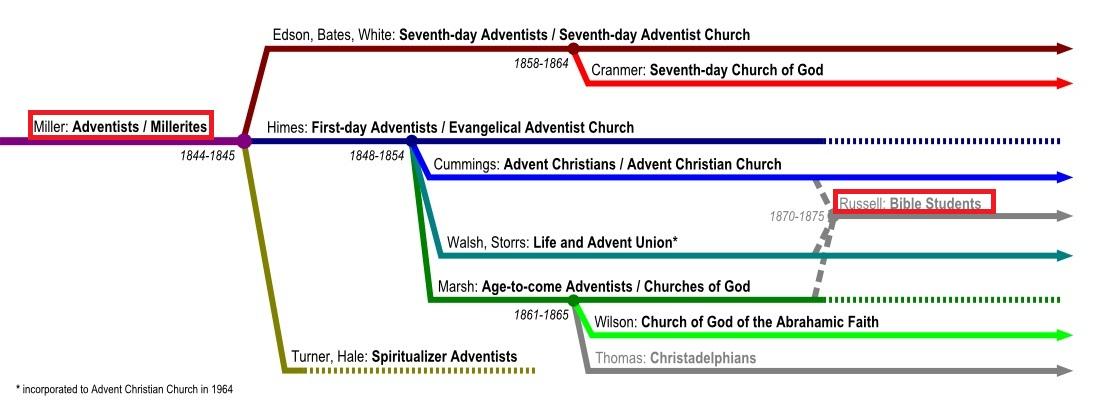 3_Происхождение Исследователей Библии - Свидетелей Иеговы