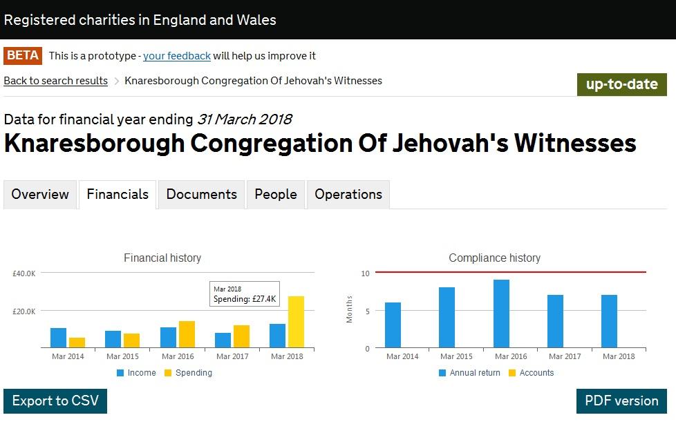 Жертвуют больше в 2 раза, чем собирают Knaresborough Congregation Of Jehovah's Witnesses