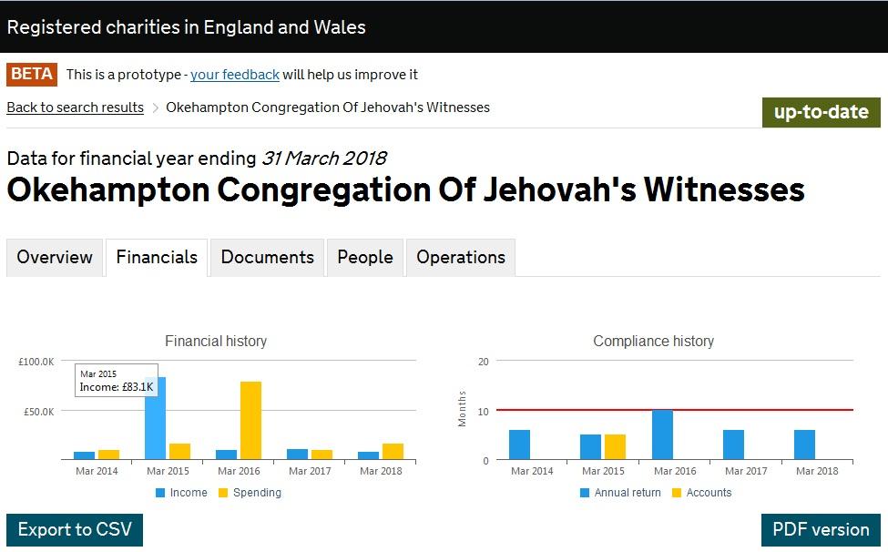 Наследство с отчётом Okehampton Congregation Of Jehovah's Witnesses