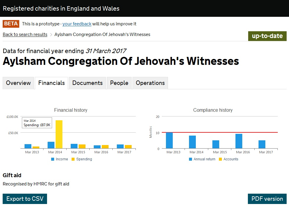 Насос Aylsham Congregation Of Jehovah's Witnesses