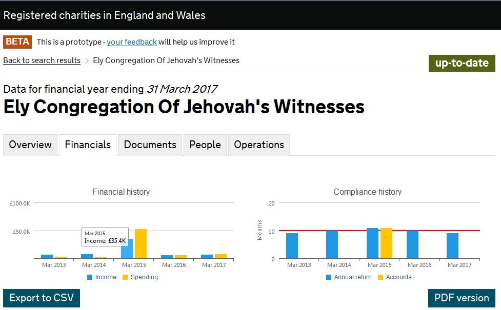 Насос Ely Congregation Of Jehovah's Witnesses_2