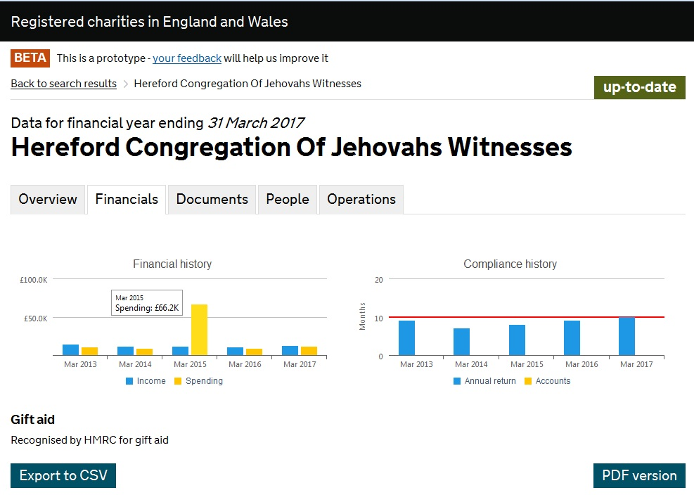 Насос Hereford Congregation Of Jehovahs Witnesses