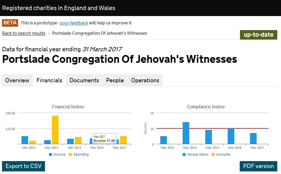 Насос Portslade Congregation Of Jehovah's Witnesses_2