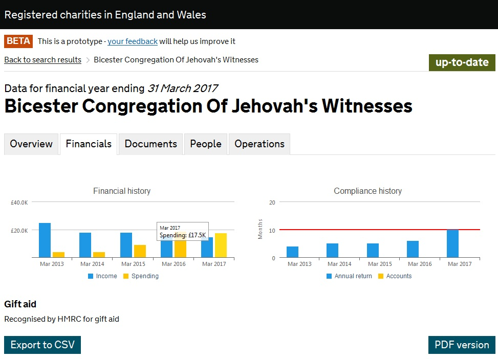 Насос ОСБ_2 Bicester Congregation Of Jehovah's Witnesses_2