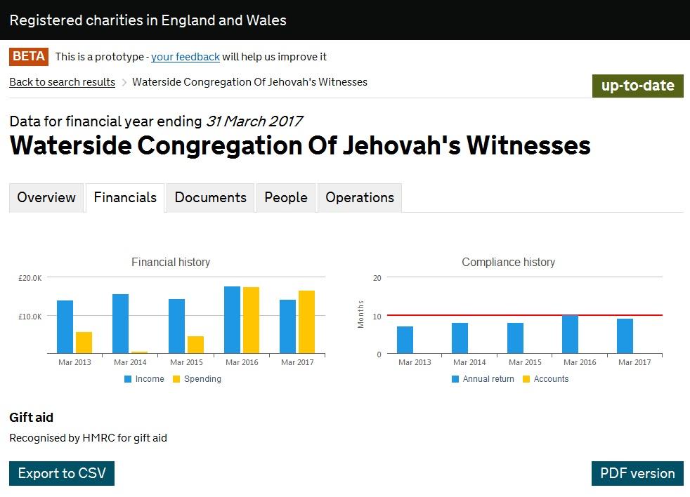 Насос расходы увеличили почти в 4 раза Waterside Congregation Of Jehovah's Witnesses
