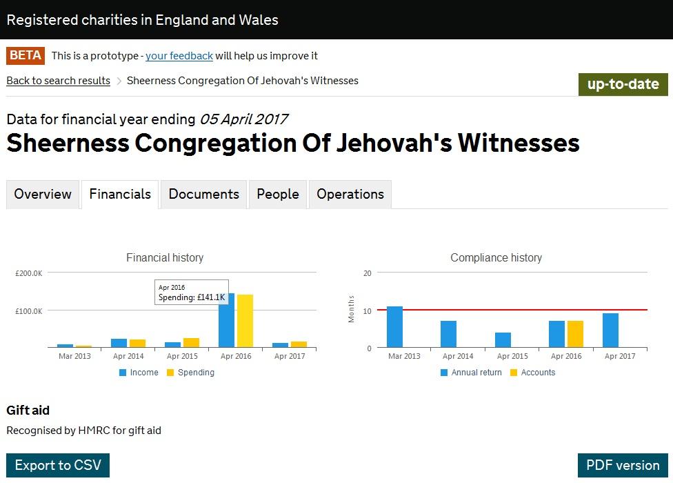 Насос с отчетом (источник непонятен) Sheerness Congregation Of Jehovah's Witnesses