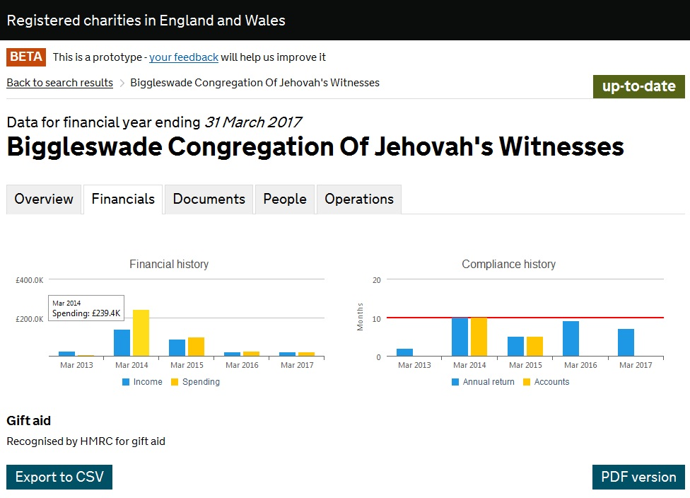 Насос со ссудой Biggleswade Congregation Of Jehovah's Witnesses
