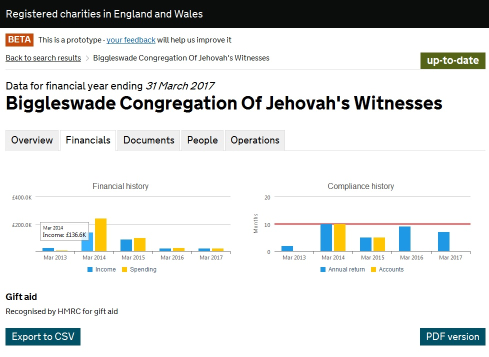 Насос со ссудой Biggleswade Congregation Of Jehovah's Witnesses_2