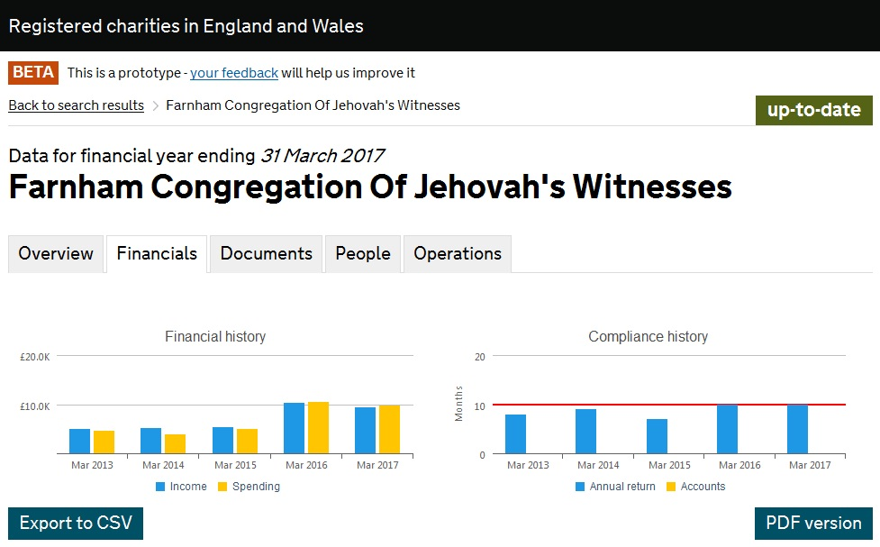 Почему у собрания так резко возросли расходы Farnham Congregation Of Jehovah's Witnesses