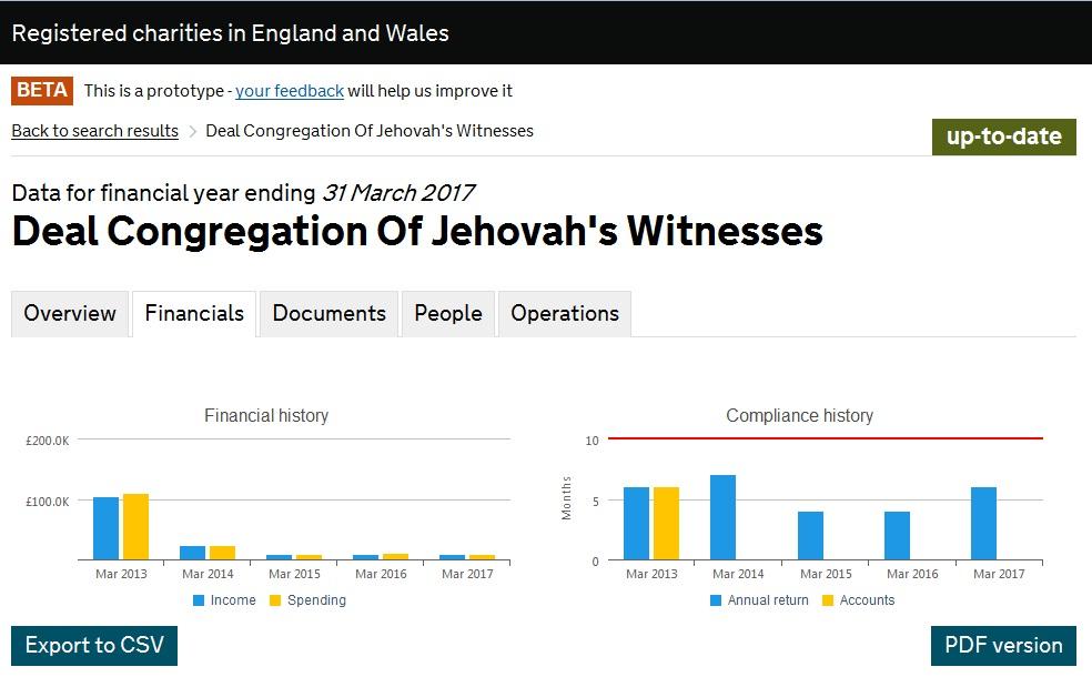 Пример выкачивания денег с отчетом Deal Congregation Of Jehovah's Witnesses