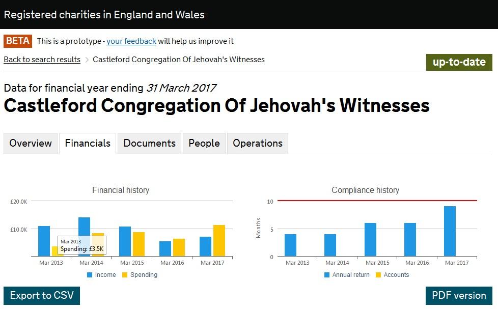 Расходы подняли больше, чем в 2 раза Castleford Congregation Of Jehovah's Witnesses