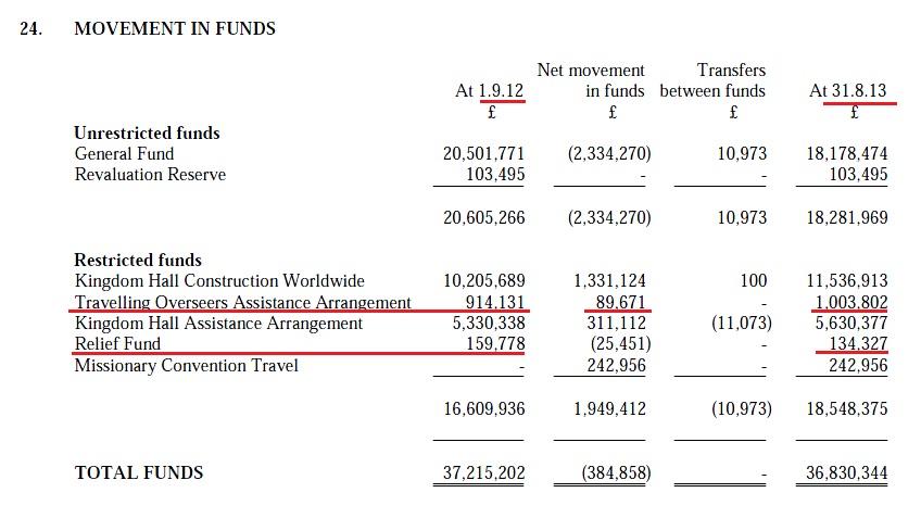 Количество средств в фондах 2013 и 2012 годы
