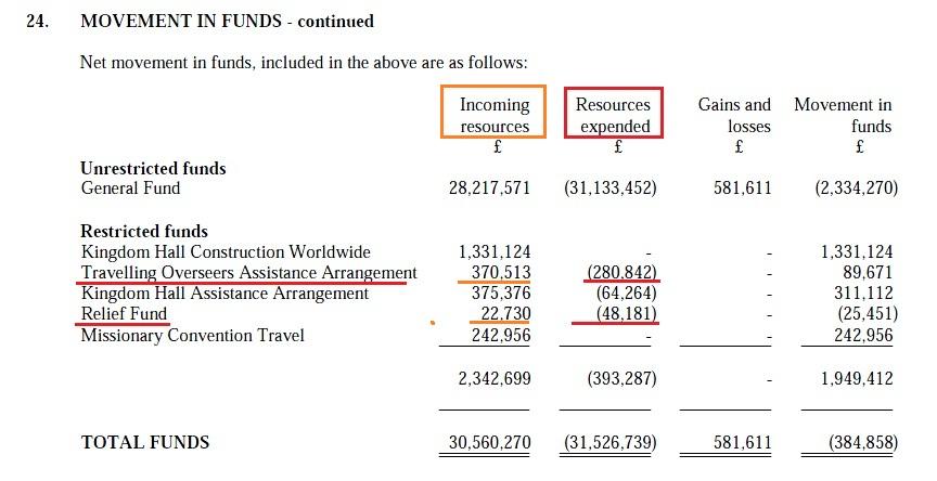 Чистое движение средств в Фонде помощи 2013