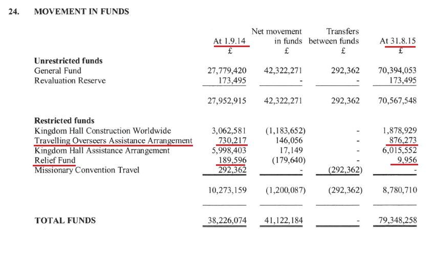 Количество средств в фондах 2015 и 2014 годы