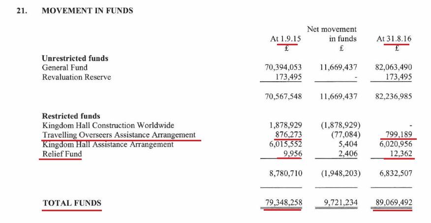 Количество средств в фондах 2016 и 2015 годы