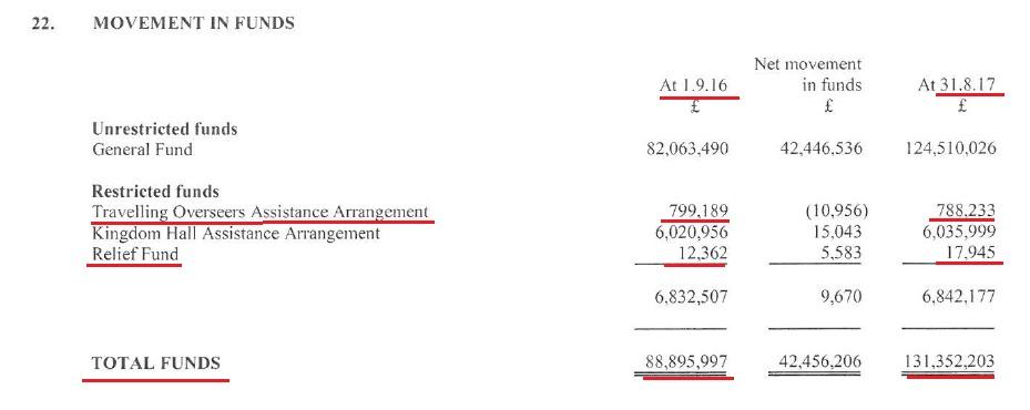 Количество средств в фондах 2017 и 2016 годы