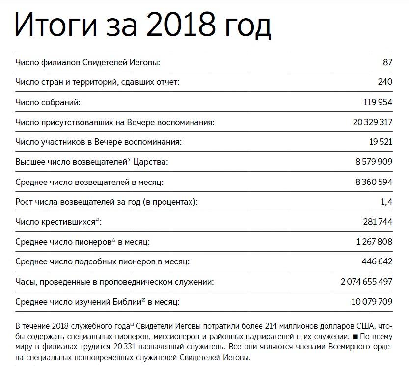 Из Отчета СИ 2018 года