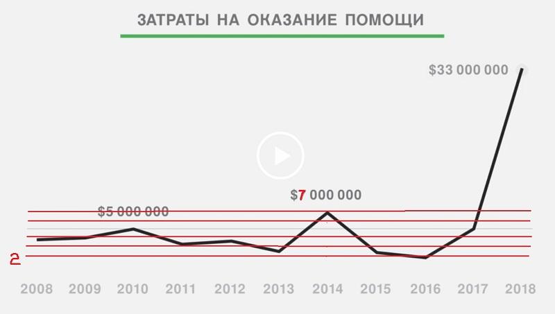 График потраченных средств с разлиновкой_2