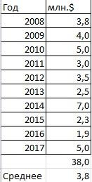Данные с суммой и средним с 2008 по 2017 год