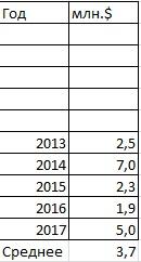 Данные с суммой и средним с 2013 по 2017 год