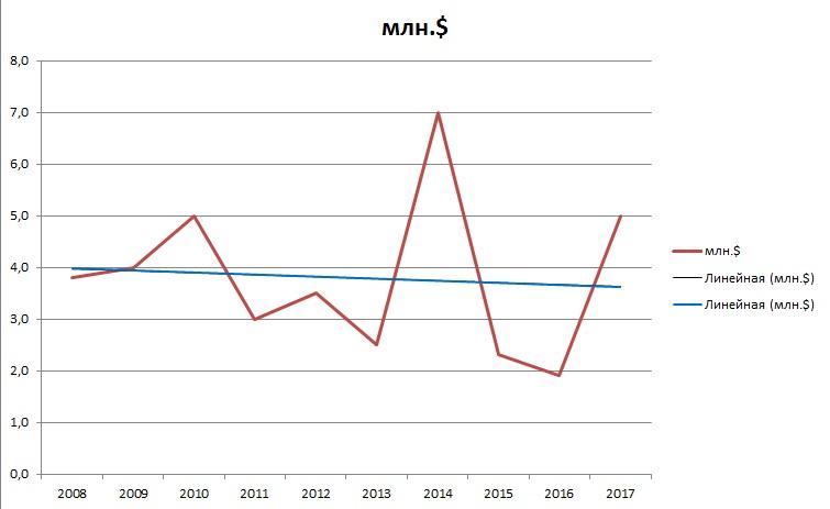 График с линией тренда с 2008 по 2017 год