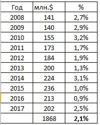 Таблица с затратами ОСБ и соотношением на помощь